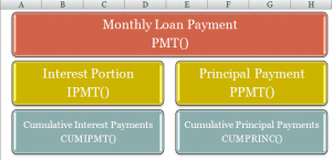 Loan Payment Functions