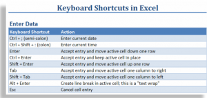Keyboard Shortcuts to Enter Data