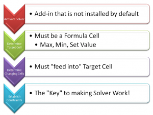 Key Points for SOLVER