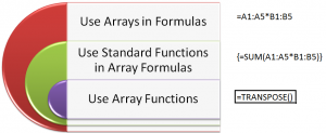 Using ARRAY Functions in Excel