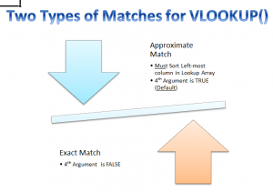 Matches with VLOOKUP