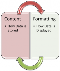 Cell Content vs Cell Formatting