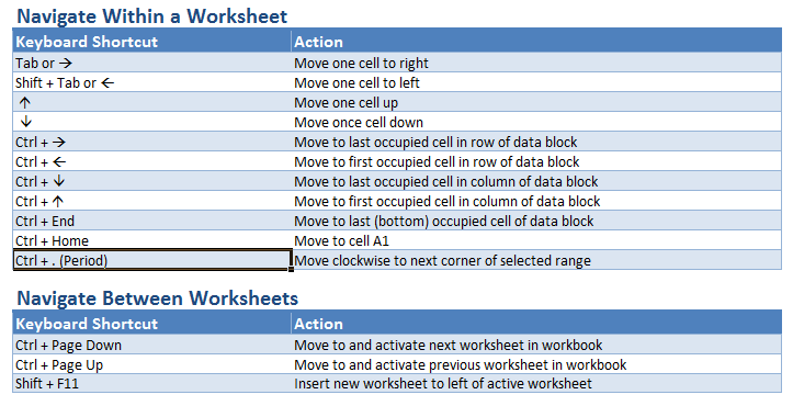 Keyboard Shortcuts In Excel | The Company Rocks