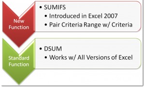 SUMIFS and DSUM Functions