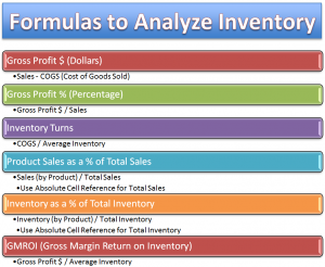 Excel Formulas to Analyze Inventory