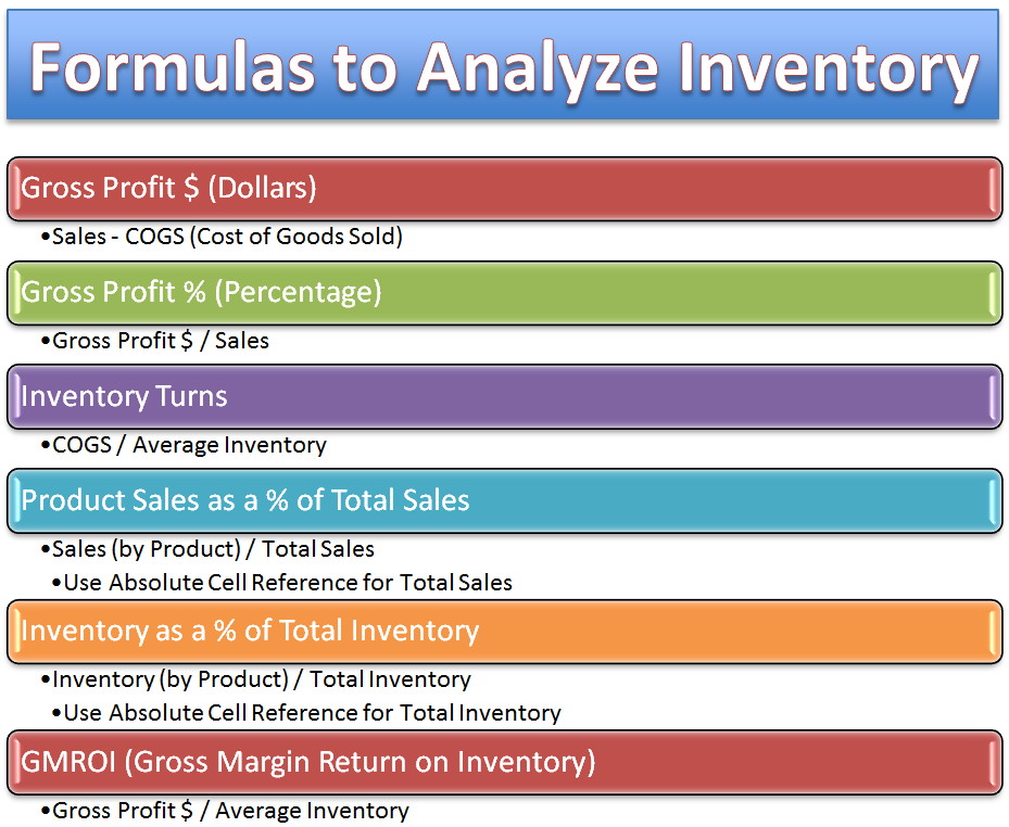 how to use excel formulas and functions to analyze inventory for a