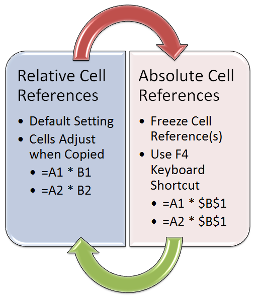 Relative cell reference the company rocks copying formulas and functions in excel relative and absolute cell references ibookread ePUb