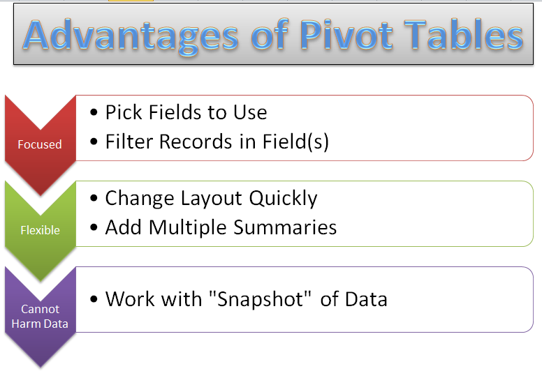 analyzing data using pivot tables In excel 2007: pivot tables for data analysis, microsoft most valuable professional curt frye helps dispel the common fear of the pivot table feature, by demonstrating how to use this powerful tool to discover valuable business intelligence.
