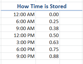 How Excel Stores Time