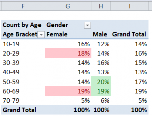Pivot Table for Age Brackets