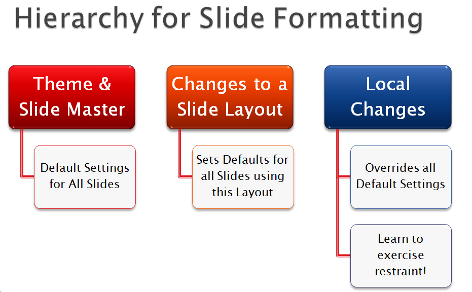 clear all text frormatting from powerpoint slides